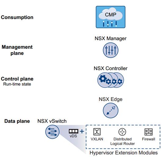 NSX Planes