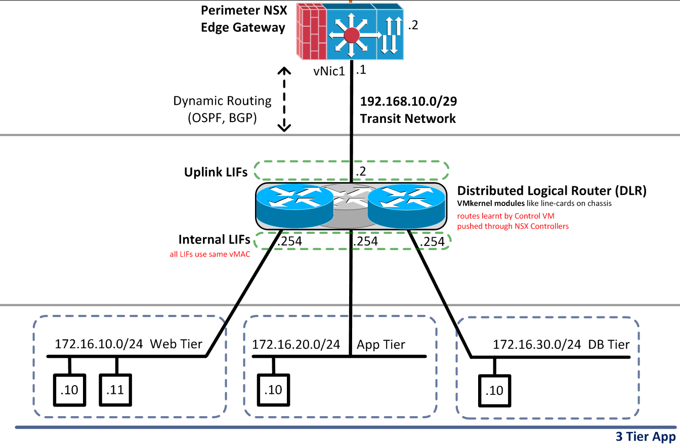 NSX for Newbies – Part 5: Configure Logical Switch ...