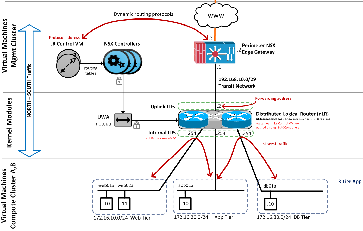 Nsx For Newbies  U2013 Part 6  Distributed Logical Router  Dlr
