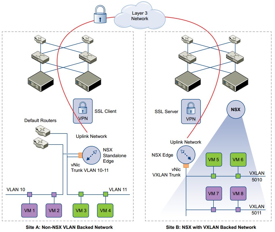 Nsx for newbies part 9 l2 vpn and stretched logical networks on b similarly for vlan 11 stretched to vxlan 5011 on site b again this is an example where an nsx data centre is extended to a non nsx data centre ccuart Images