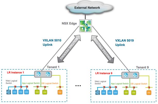 NSX for Newbies – Part 7: NSX Edge Gateway | blog bertello org