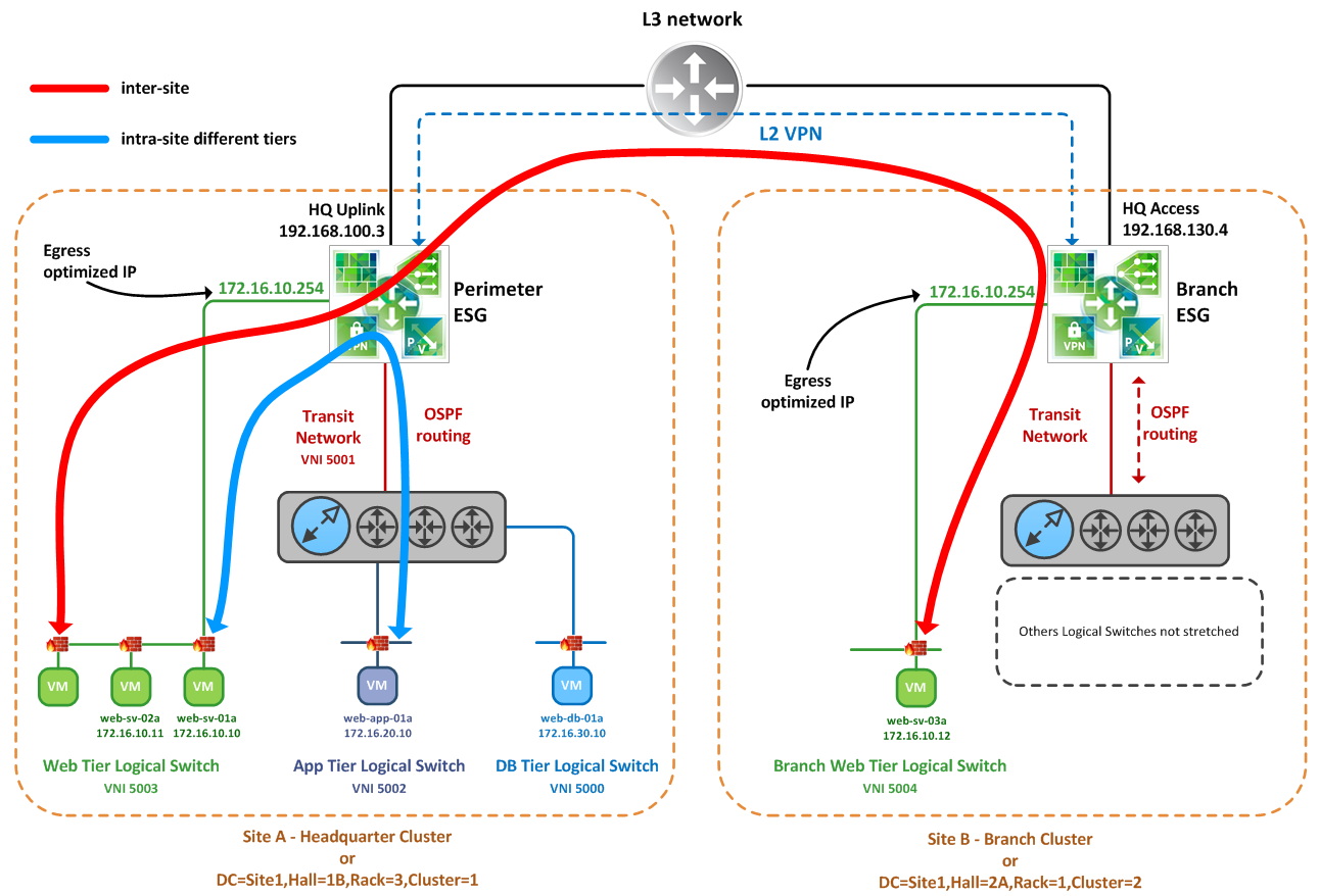 NSX for Newbies – Part 9: L2-VPN and stretched Logical Networks (on