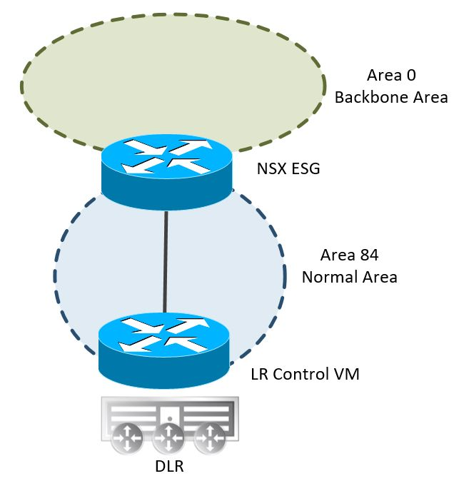 NSX for Newbies – Part 8: Dynamic routing with OSPF | blog