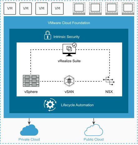 Introducing VMware Cloud Foundation 3 0 | blog bertello org